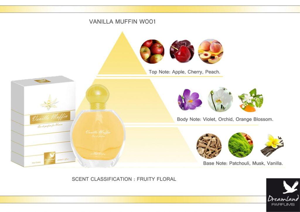 waniliowa woda perfumowana dla kobiet piramida zapachowa