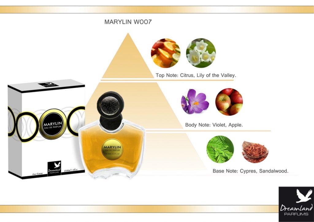 marylin perfumy wanilia piżmo piramida zapachowa