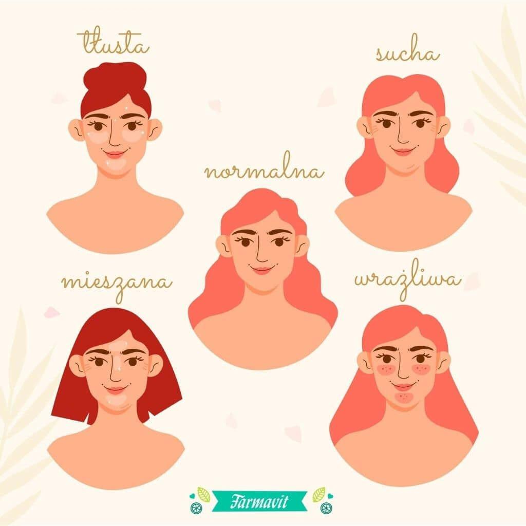 Rodzaje skóra - mieszana, normalna, tłusta, wrażliwa i sucha